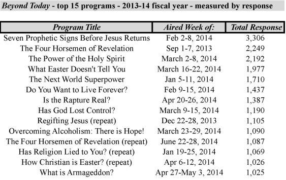 2013-2014 Top 15 Programs